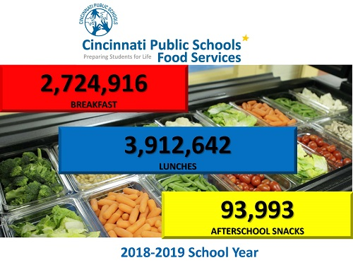number of breakfasts, lunches and snacks served during 2018-2019